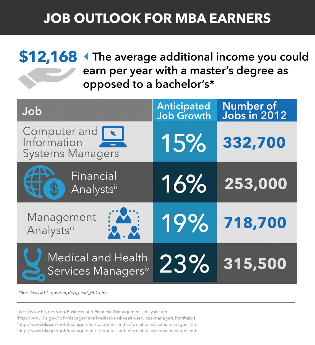 Mba Salary And Mba Job Outlook