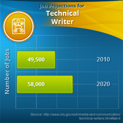 technical writing websites 'technical writing' is any written form of writing or drafting technical communication used in a variety of technical and occupational fields, such as computer.