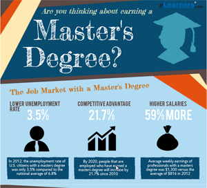 Value of a Masters Degree